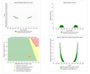 Un esempio di analisi sulla riflessione dei pannelli FV